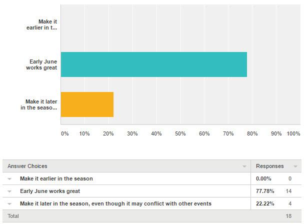 2016 Survey Q1