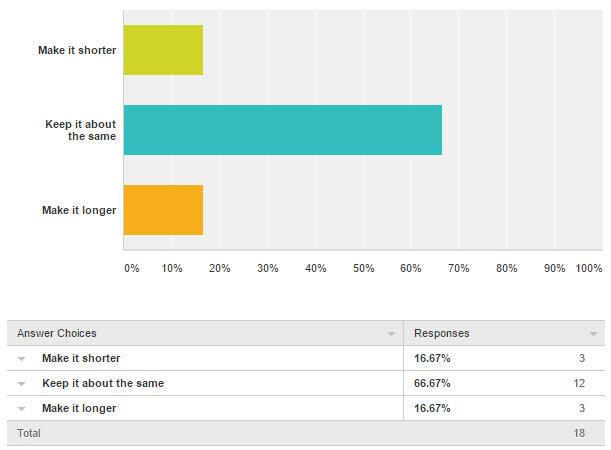 2016 Survey Q3