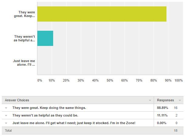 2016 Survey Q9